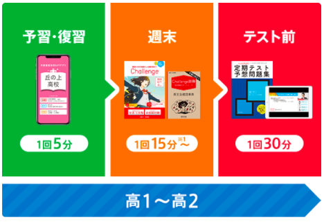 進研ゼミ高1高2202102