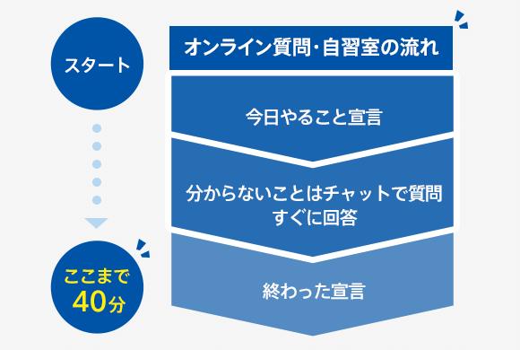 進研ゼミ高校講座_オンライン自習室_特徴2